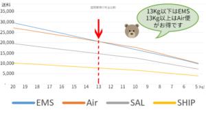 EMS、Air便、SAL便、船便の料金比較